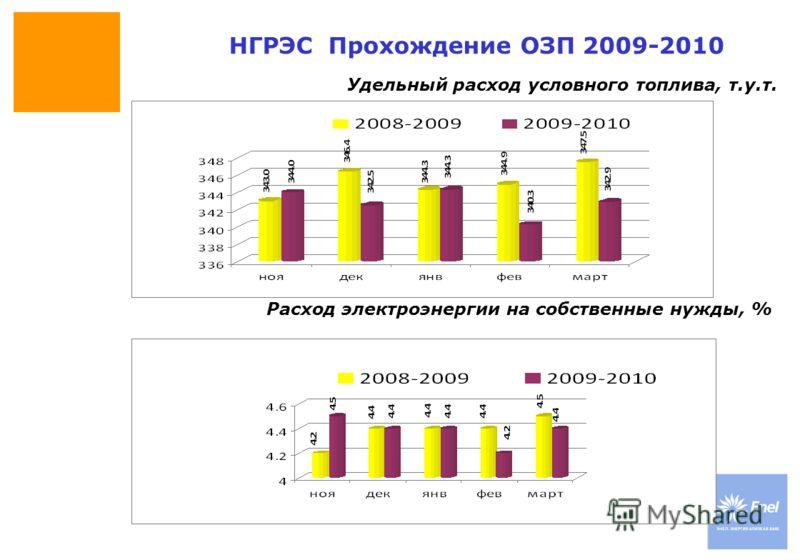 DateTitle of presentation Use: Insert classification Удельный расход условного топлива, т.у.т. НГРЭС Прохождение ОЗП 2009-2010 Расход электроэнергии на собственные нужды, %
