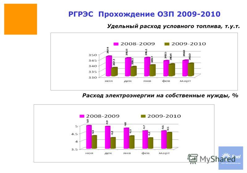 DateTitle of presentation Use: Insert classification Удельный расход условного топлива, т.у.т. РГРЭС Прохождение ОЗП 2009-2010 Расход электроэнергии на собственные нужды, %