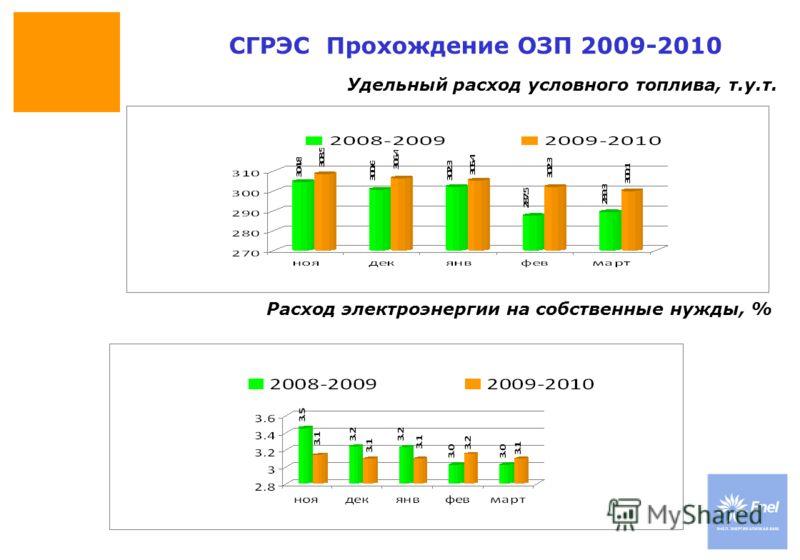 DateTitle of presentation Use: Insert classification Удельный расход условного топлива, т.у.т. СГРЭС Прохождение ОЗП 2009-2010 Расход электроэнергии на собственные нужды, %