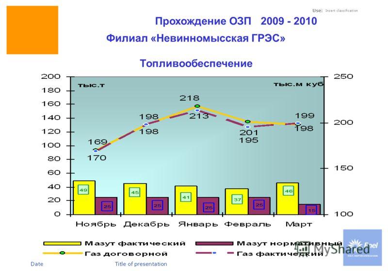 DateTitle of presentation Use: Insert classification Прохождение ОЗП 2009 - 2010 Филиал «Невинномысская ГРЭС» Топливообеспечение