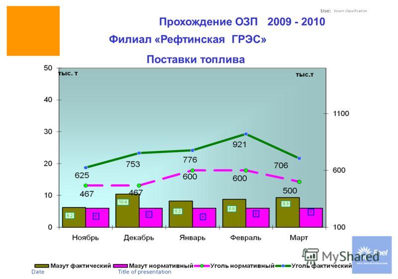 DateTitle of presentation Use: Insert classification Прохождение ОЗП 2009 - 2010 Филиал «Рефтинская ГРЭС» Поставки топлива