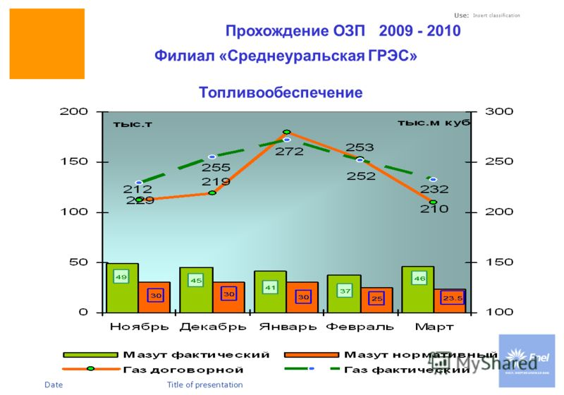 DateTitle of presentation Use: Insert classification Прохождение ОЗП 2009 - 2010 Филиал «Среднеуральская ГРЭС» Топливообеспечение