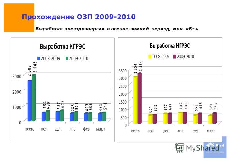 DateTitle of presentation Use: Insert classification Прохождение ОЗП 2009-2010 Выработка электроэнергии в осенне-зимний период, млн. кВтч