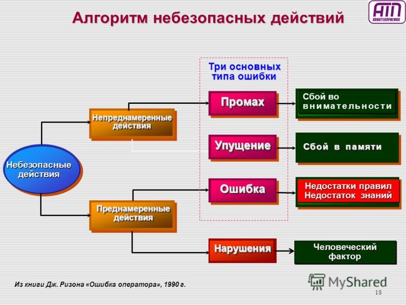 17 Основная задача цепей Дж. Ризона Проактивно выявлять источники опасности (угрозы) и создавать (проактивно) управляющие воздействия, чтобы «катастрофа» не проявилась Уровень возможной опасности в цепях Дж. Ризона оценивается через величину «риска»