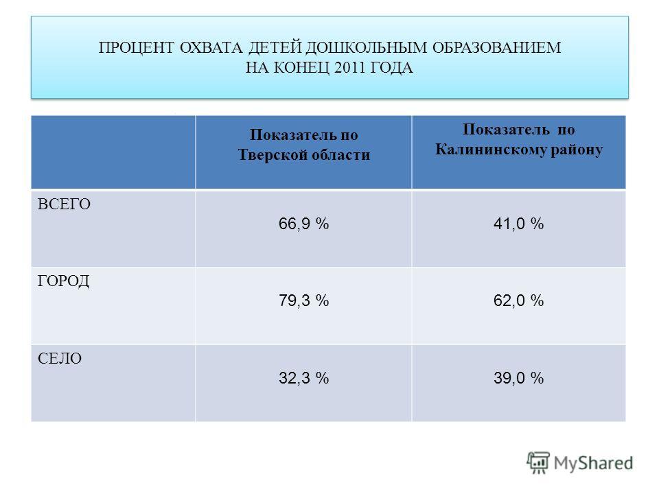 ПРОЦЕНТ ОХВАТА ДЕТЕЙ ДОШКОЛЬНЫМ ОБРАЗОВАНИЕМ НА КОНЕЦ 2011 ГОДА Показатель по Тверской области Показатель по Калининскому району ВСЕГО 66,9 %41,0 % ГОРОД 79,3 %62,0 % СЕЛО 32,3 %39,0 %
