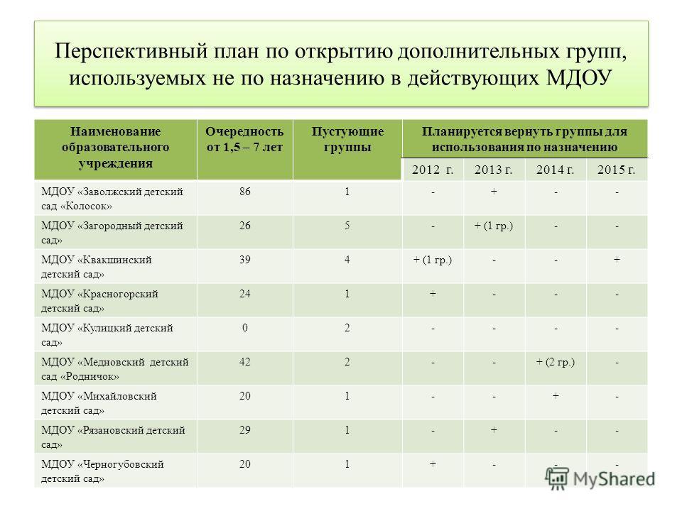 Перспективный план по открытию дополнительных групп, используемых не по назначению в действующих МДОУ Наименование образовательного учреждения Очередность от 1,5 – 7 лет Пустующие группы Планируется вернуть группы для использования по назначению 2012