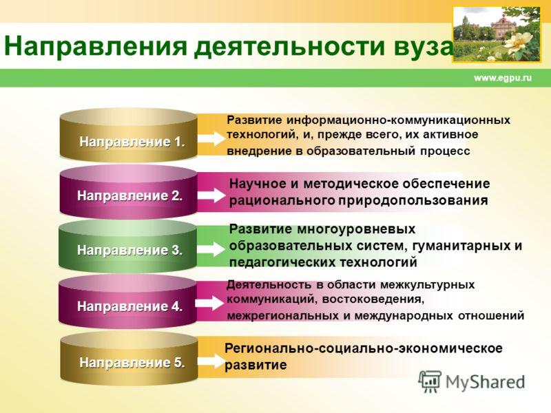 www.egpu.ru Направления деятельности вуза Развитие информационно-коммуникационных технологий, и, прежде всего, их активное внедрение в образовательный процесс Направление 1. Направление 2. Направление 3. Направление 4. Направление 5. Научное и методи