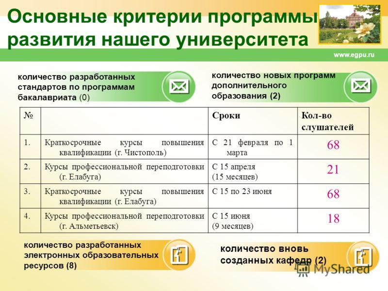 www.egpu.ru Основные критерии программы развития нашего университета количество разработанных стандартов по программам бакалавриата (0) количество разработанных электронных образовательных ресурсов (8) количество новых программ дополнительного образо