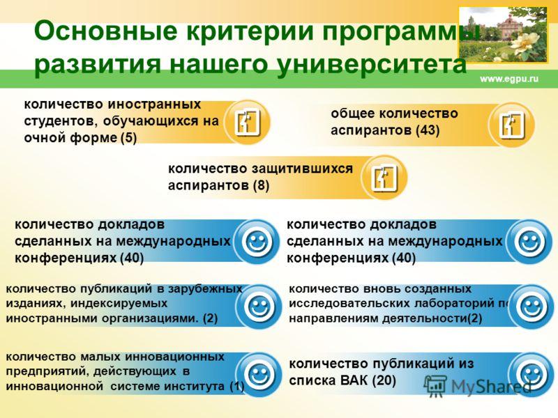 www.egpu.ru Основные критерии программы развития нашего университета количество докладов сделанных на международных конференциях (40) количество иностранных студентов, обучающихся на очной форме (5) общее количество аспирантов (43) количество защитив