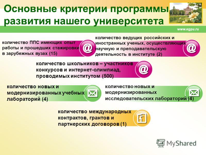 www.egpu.ru Основные критерии программы развития нашего университета количество ППС имеющих опыт работы и прошедших стажировки в зарубежных вузах (15) количество ведущих российских и иностранных ученых, осуществляющих научную и преподавательскую деят
