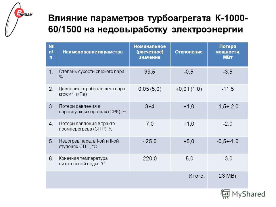 Влияние параметров турбоагрегата К-1000- 60/1500 на недовыработку электроэнергии п/ п Наименование параметра Номинальное (расчетное) значение Отклонение Потеря мощности, МВт 1. Степень сухости свежего пара, % 99,5-0,5-3,5 2. Давление отработавшего па
