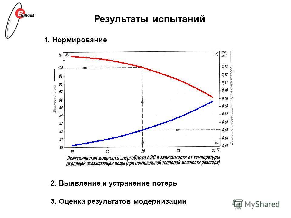 Результаты испытаний 1. Нормирование 2. Выявление и устранение потерь 3. Оценка результатов модернизации