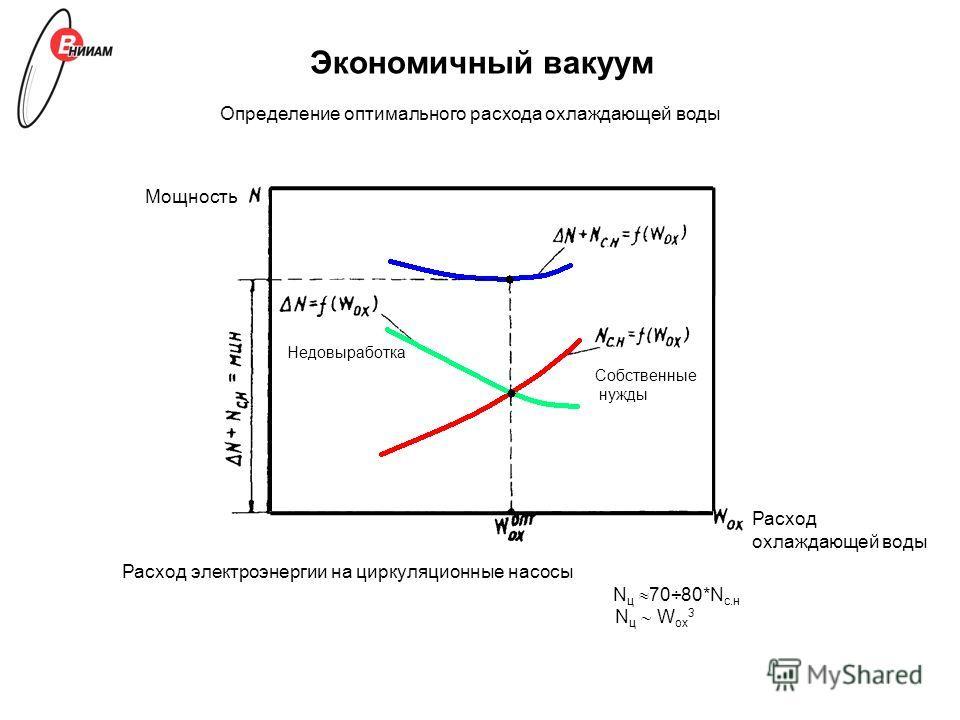 Экономичный вакуум Расход электроэнергии на циркуляционные насосы N ц 70÷80*N с.н N ц W ох 3 Мощность Собственные нужды Недовыработка Расход охлаждающей воды Определение оптимального расхода охлаждающей воды