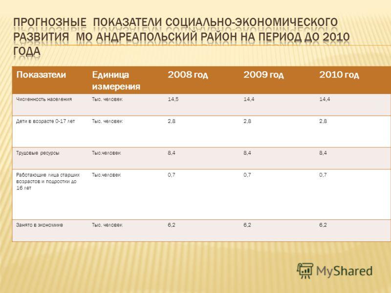 ПоказателиЕдиница измерения 2008 год2009 год2010 год Численность населенияТыс. человек14,514,4 Дети в возрасте 0-17 летТыс. человек2,8 Трудовые ресурсыТыс.человек8,4 Работающие лица старших возрастов и подростки до 16 лет Тыс.человек0,7 Занято в экон