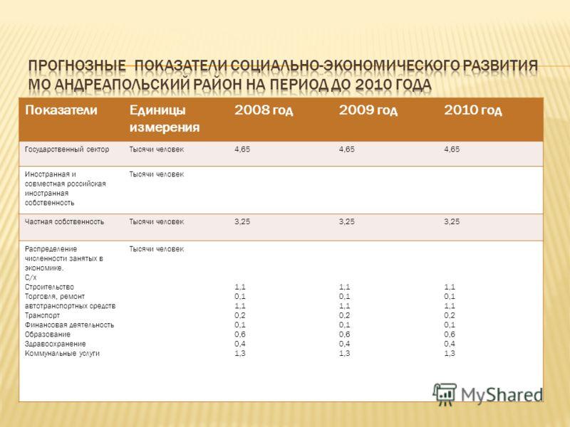 ПоказателиЕдиницы измерения 2008 год2009 год2010 год Государственный секторТысячи человек4,65 Иностранная и совместная российская иностранная собственность Тысячи человек Частная собственностьТысячи человек3,25 Распределение численности занятых в эко