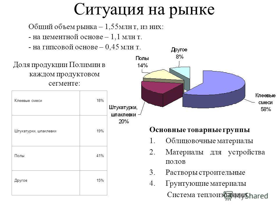 Ситуация на рынке Общий объем рынка – 1,55млн т, из них: - на цементной основе – 1,1 млн т. - на гипсовой основе – 0,45 млн т. Доля продукции Полимин в каждом продуктовом сегменте: Клеевые смеси18% Штукатурки, шпаклевки19% Полы41% Другое15% Основные