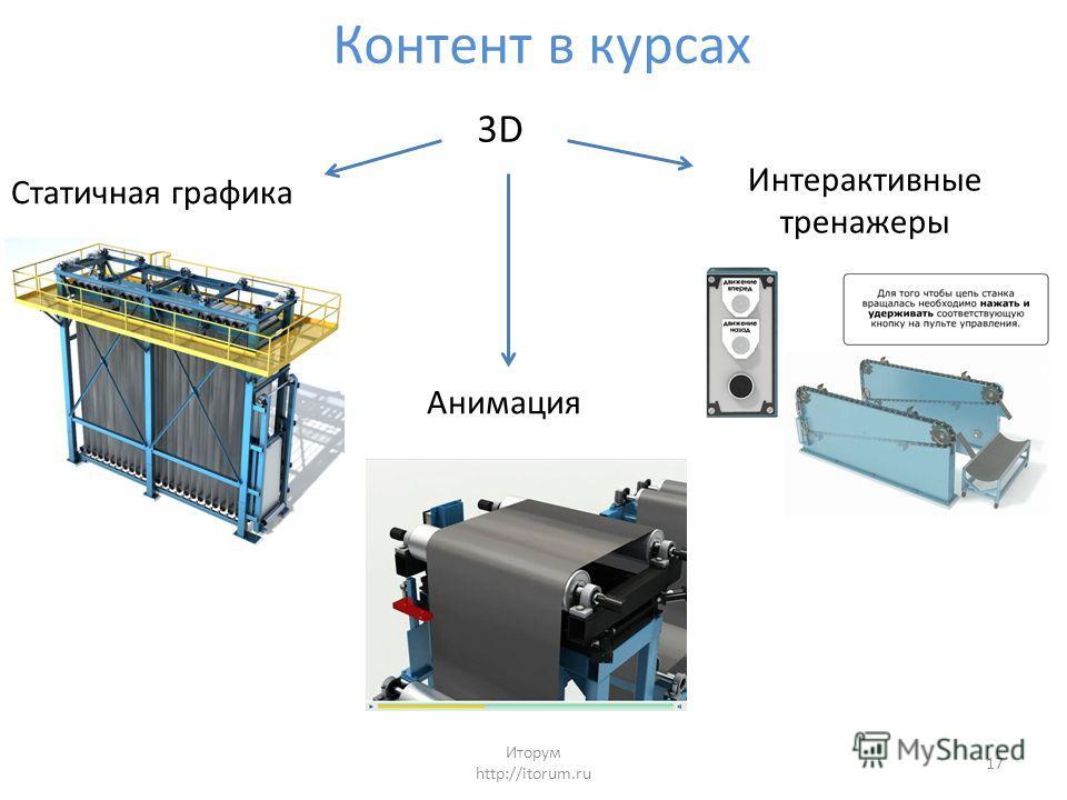 Контент в курсах Статичная графика Анимация Интерактивные тренажеры 3D Иторум http://itorum.ru 17