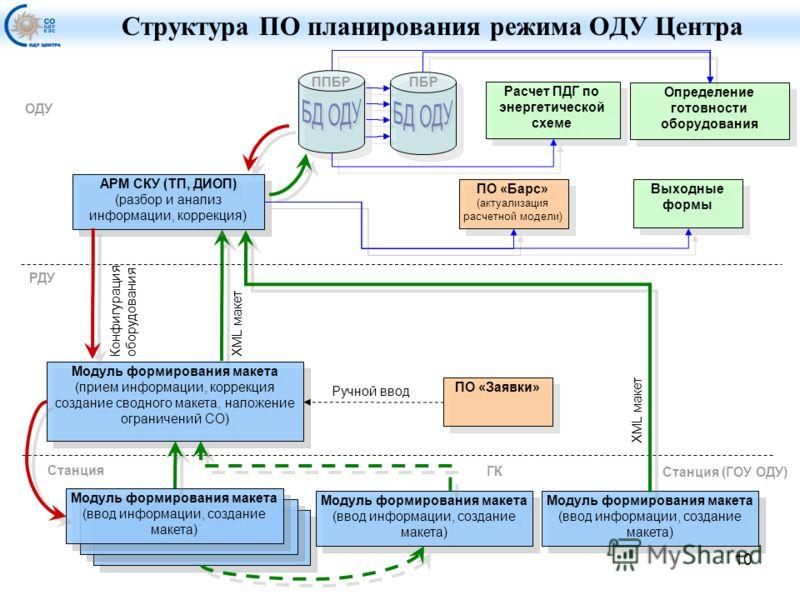 10 XML макет Структура ПО планирования режима ОДУ Центра АРМ СКУ (ТП, ДИОП) (разбор и анализ информации, коррекция) АРМ СКУ (ТП, ДИОП) (разбор и анализ информации, коррекция) Станция РДУ ОДУ ПО «Барс» (актуализация расчетной модели) ПО «Барс» (актуал