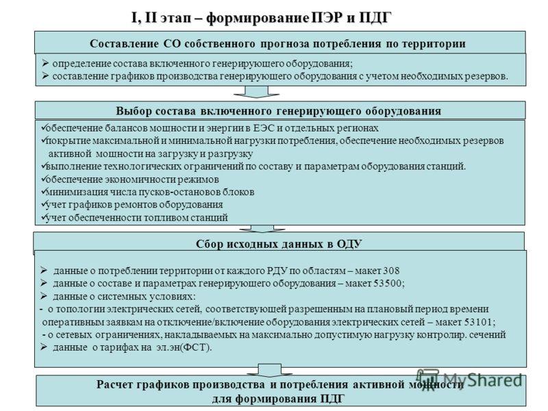 7 Процедура формирования ПДГ включает следующие этапы: I, II этап – формирование ПЭР и ПДГ Сбор исходных данных в ОДУ данные о потреблении территории от каждого РДУ по областям – макет 308 данные о составе и параметрах генерирующего оборудования – ма