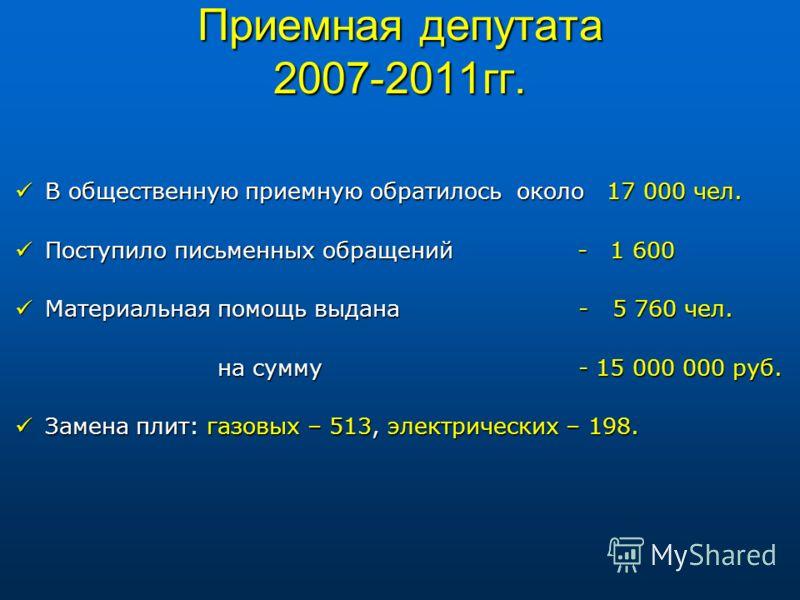 Приемная депутата 2007-2011гг. В общественную приемную обратилось около 17 000 чел. В общественную приемную обратилось около 17 000 чел. Поступило письменных обращений - 1 600 Поступило письменных обращений - 1 600 Материальная помощь выдана - 5 760