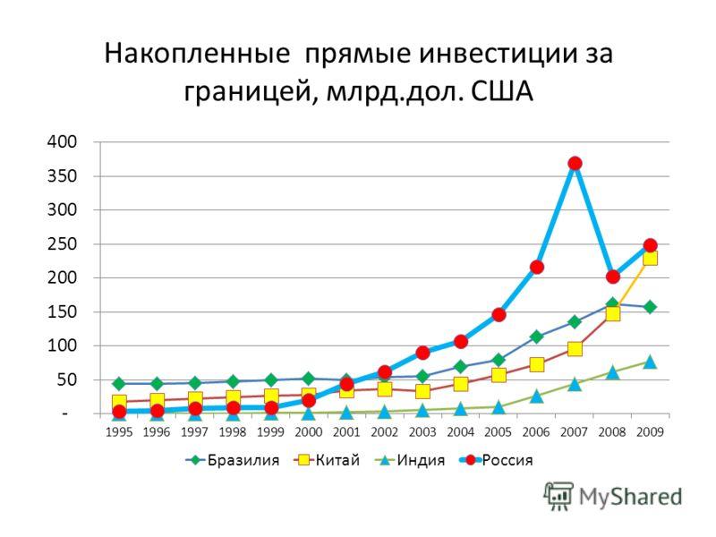 Накопленные прямые инвестиции за границей, млрд.дол. США