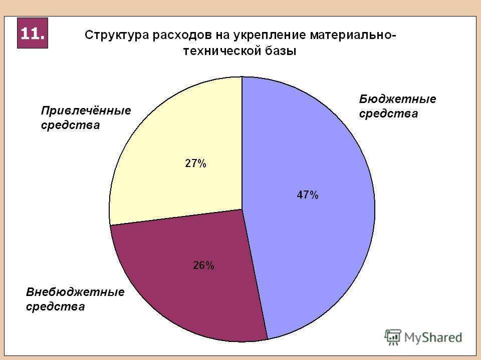 Привлечённые средства Внебюджетные средства Бюджетные средства 11.
