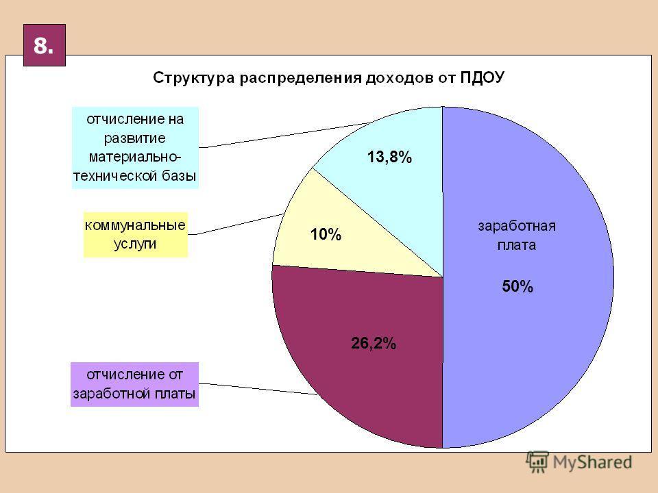 26,2% 10% 13,8% 50% 8.