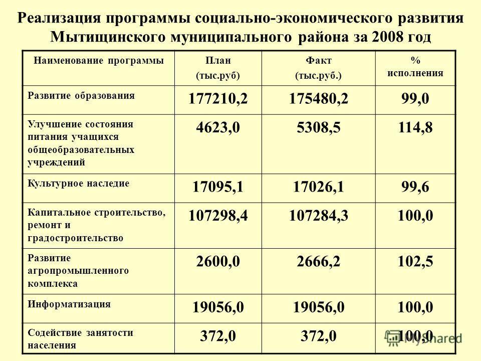 Реализация программы социально-экономического развития Мытищинского муниципального района за 2008 год Наименование программыПлан (тыс.руб) Факт (тыс.руб.) % исполнения Развитие образования 177210,2175480,299,0 Улучшение состояния питания учащихся общ