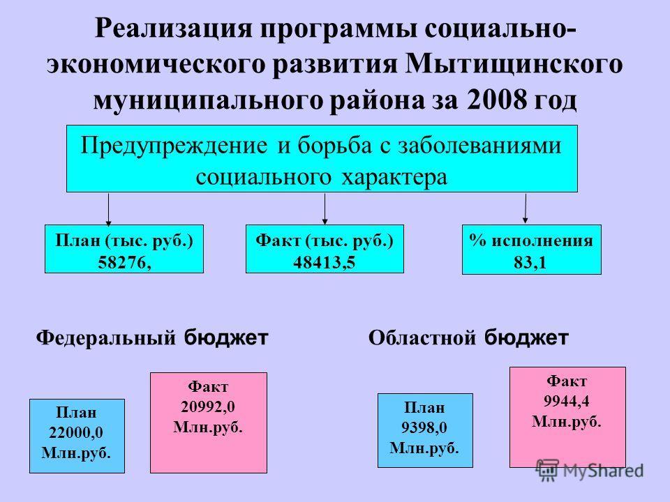 Реализация программы социально- экономического развития Мытищинского муниципального района за 2008 год Предупреждение и борьба с заболеваниями социального характера План (тыс. руб.) 58276, Факт (тыс. руб.) 48413,5 % исполнения 83,1 Федеральный бюджет