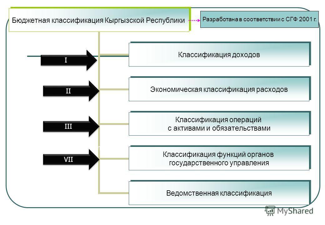 3 Бюджетная классификация Кыргызской Республики Классификация доходов Экономическая классификация расходов Классификация операций с активами и обязательствами Классификация функций органов государственного управления Ведомственная классификация I I I