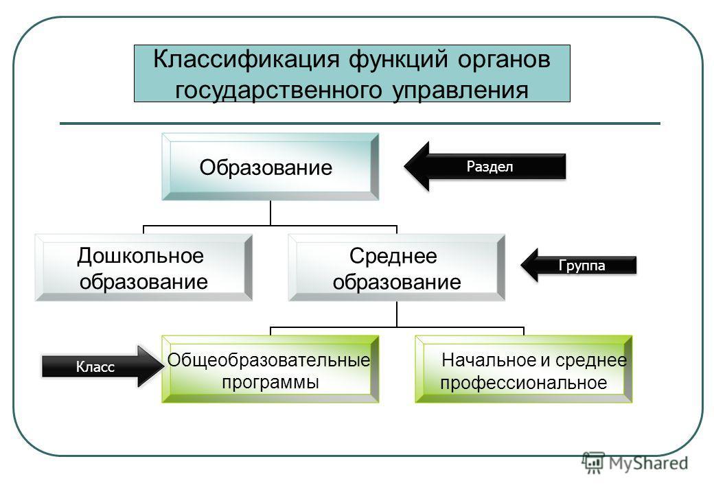 Класс Раздел Группа Классификация функций органов государственного управления