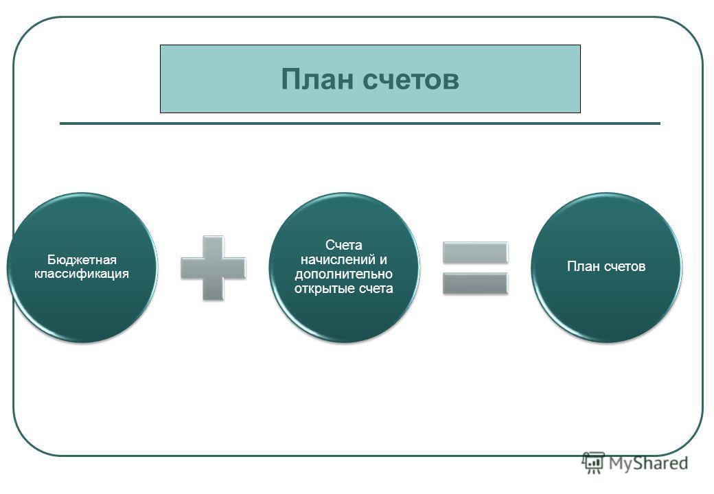 Бюджетная классификация Счета начислений и дополнительно открытые счета План счетов