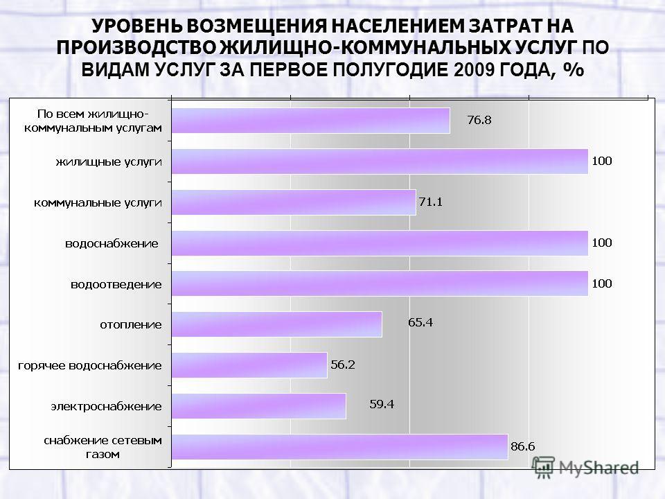 УРОВЕНЬ ВОЗМЕЩЕНИЯ НАСЕЛЕНИЕМ ЗАТРАТ НА ПРОИЗВОДСТВО ЖИЛИЩНО-КОММУНАЛЬНЫХ УСЛУГ ПО ВИДАМ УСЛУГ ЗА ПЕРВОЕ ПОЛУГОДИЕ 2009 ГОДА, %