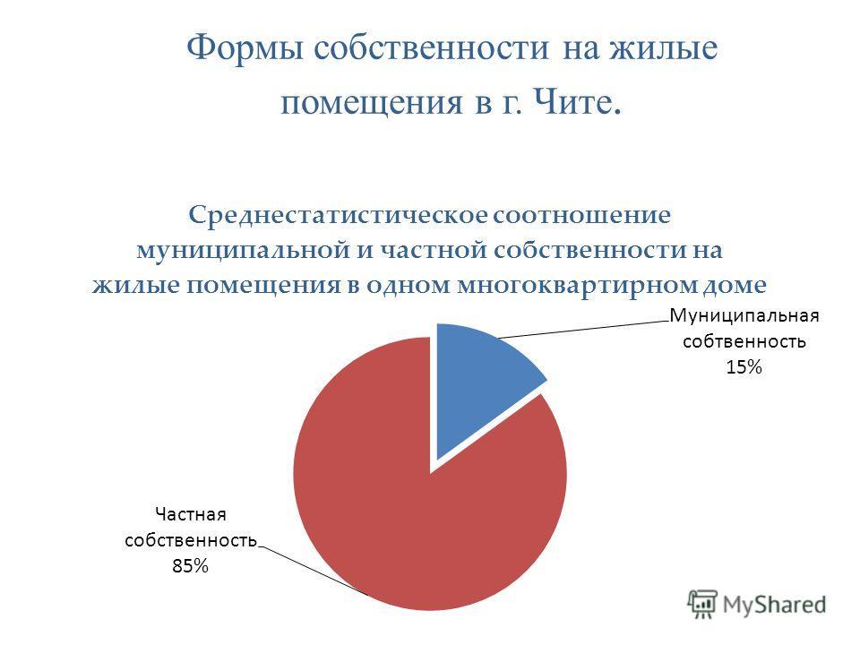 Формы собственности на жилые помещения в г. Чите.