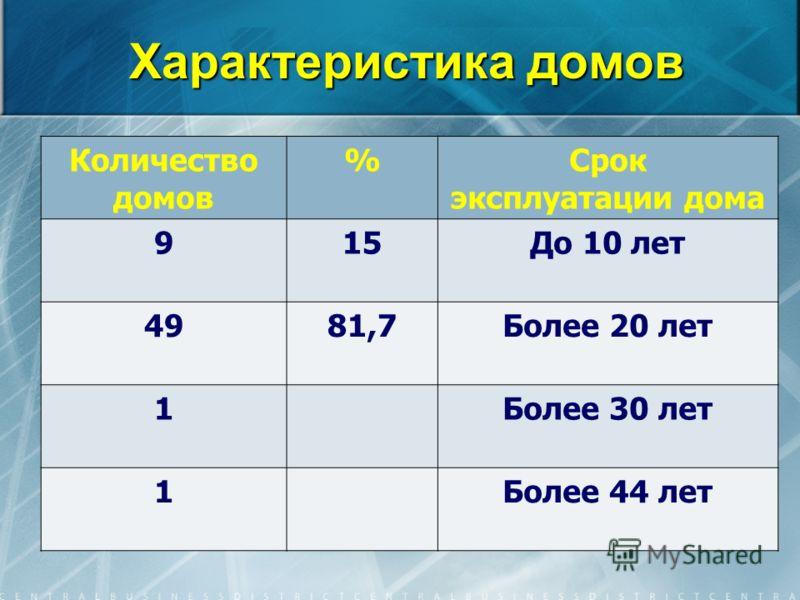 Характеристика домов Количество домов %Срок эксплуатации дома 915До 10 лет 4981,7Более 20 лет 1Более 30 лет 1Более 44 лет