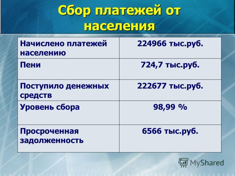 Сбор платежей от населения Начислено платежей населению 224966 тыс.руб. Пени724,7 тыс.руб. Поступило денежных средств 222677 тыс.руб. Уровень сбора98,99 % Просроченная задолженность 6566 тыс.руб.