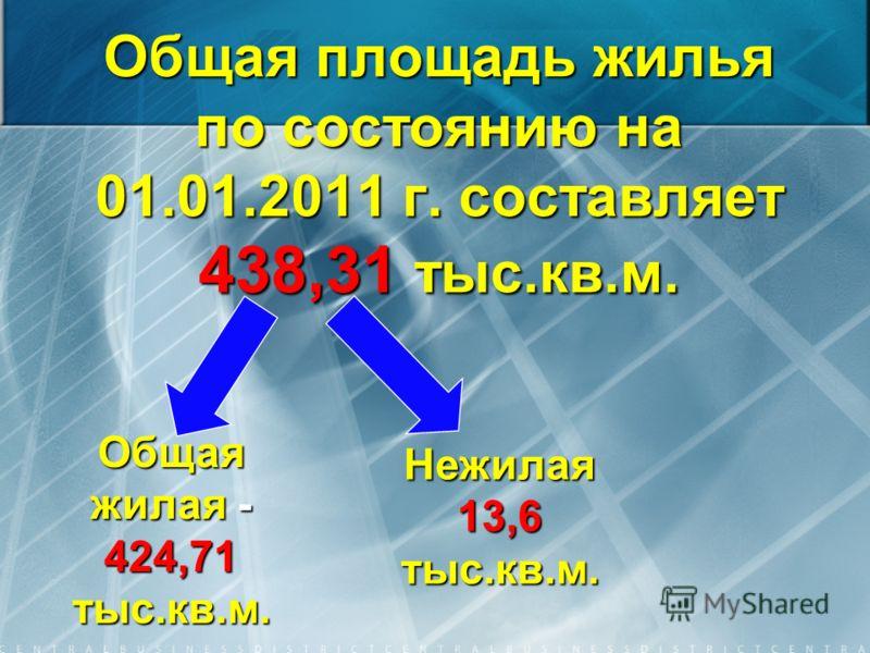 Общая площадь жилья по состоянию на 01.01.2011 г. составляет 438,31 тыс.кв.м. Общая жилая - 424,71 тыс.кв.м. Нежилая 13,6 тыс.кв.м.