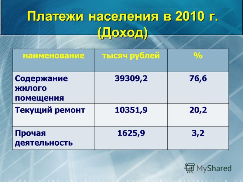 Платежи населения в 2010 г. (Доход) наименованиетысяч рублей% Содержание жилого помещения 39309,276,6 Текущий ремонт10351,920,2 Прочая деятельность 1625,93,2