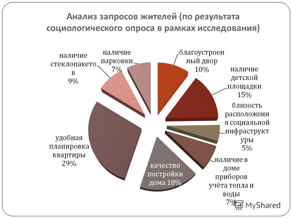 Анализ запросов жителей ( по результата социологического опроса в рамках исследования )