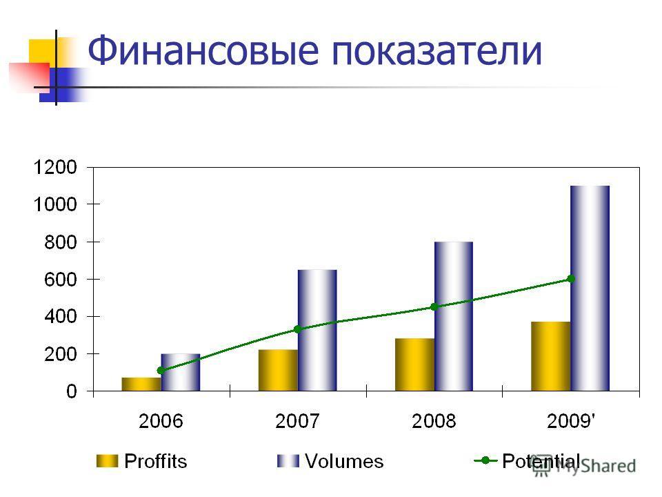 Финансовые показатели