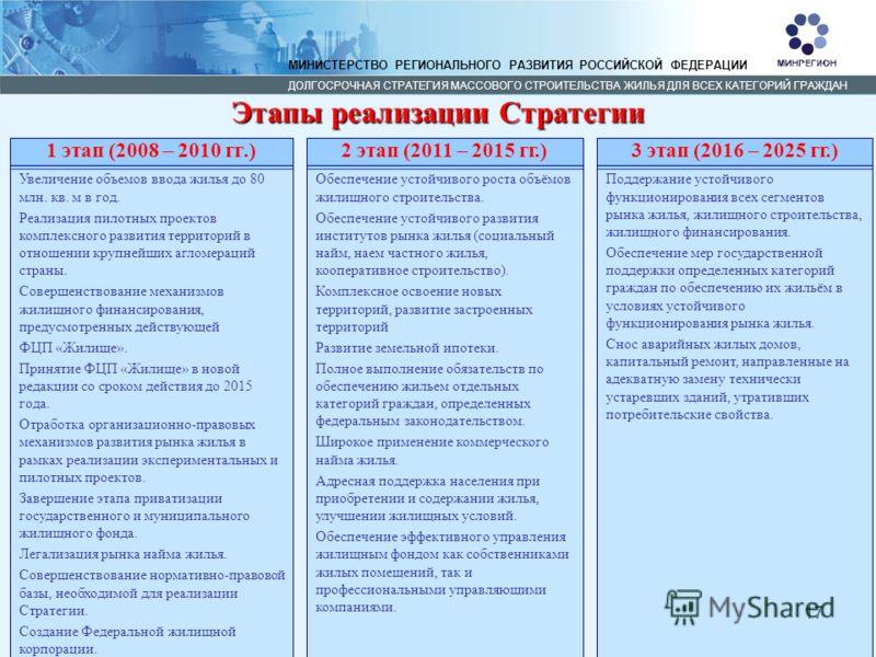 17 Этапы реализации Стратегии МИНИСТЕРСТВО РЕГИОНАЛЬНОГО РАЗВИТИЯ РОССИЙСКОЙ ФЕДЕРАЦИИ ДОЛГОСРОЧНАЯ СТРАТЕГИЯ МАССОВОГО СТРОИТЕЛЬСТВА ЖИЛЬЯ ДЛЯ ВСЕХ КАТЕГОРИЙ ГРАЖДАН 1 этап (2008 – 2010 гг.) Увеличение объемов ввода жилья до 80 млн. кв. м в год. Реа