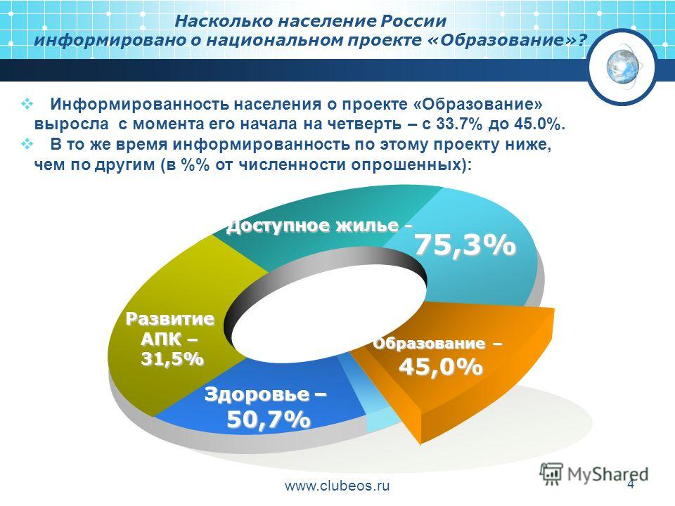 www.clubeos.ru 4 Развитие АПК – 31,5% Доступное жилье - 75,3% Образование – 45,0% Здоровье – 50,7% Информированность населения о проекте «Образование» выросла с момента его начала на четверть – с 33.7% до 45.0%. В то же время информированность по это