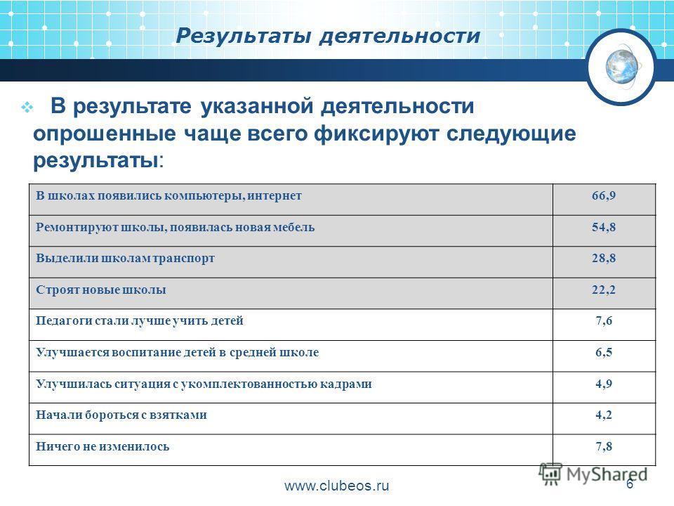 www.clubeos.ru 6 Результаты деятельности В результате указанной деятельности опрошенные чаще всего фиксируют следующие результаты: В школах появились компьютеры, интернет66,9 Ремонтируют школы, появилась новая мебель54,8 Выделили школам транспорт28,8