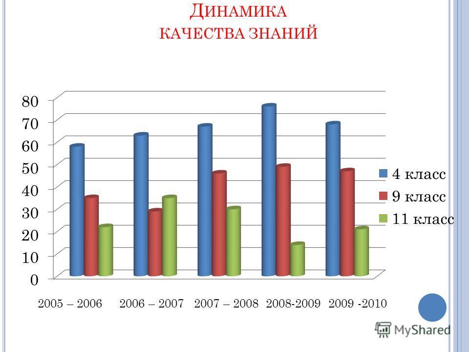 Д ИНАМИКА КАЧЕСТВА ЗНАНИЙ 2005 – 2006 2006 – 2007 2007 – 2008 2008-2009 2009 -2010
