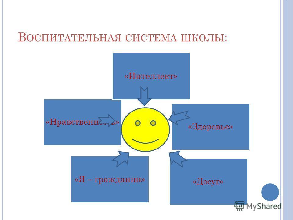 В ОСПИТАТЕЛЬНАЯ СИСТЕМА ШКОЛЫ : «Нравственность » «Интеллект» «Я – гражданин» «Здоровье» «Досуг»