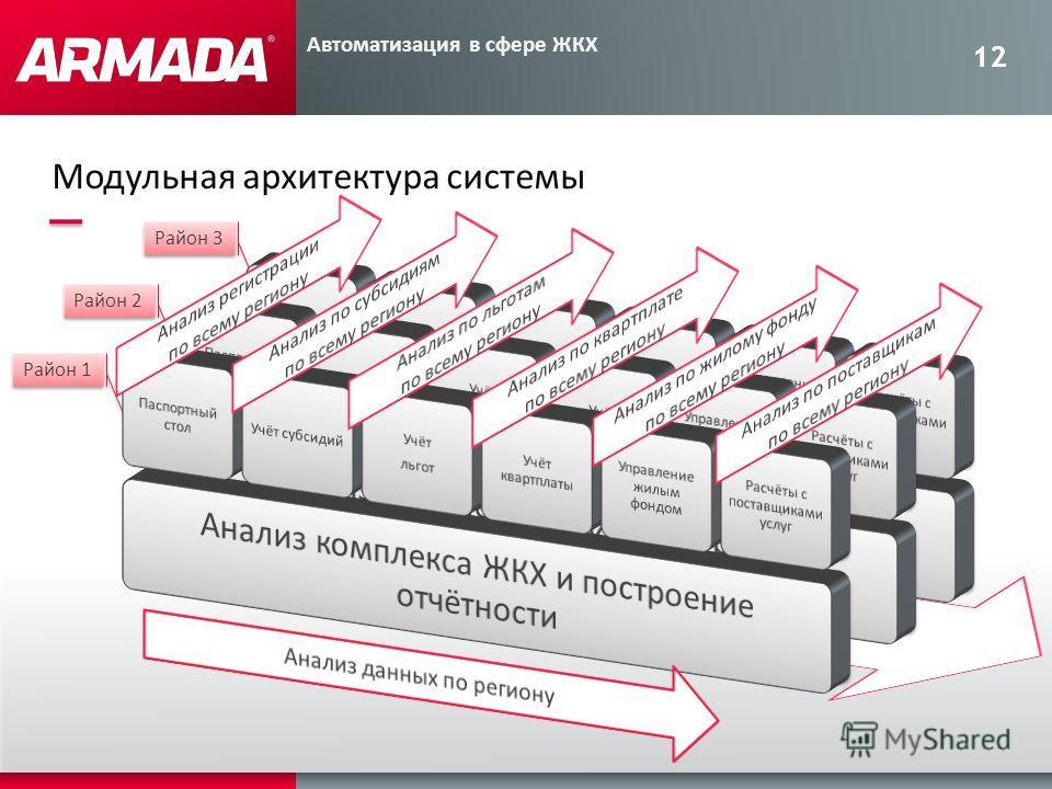 12 Район 3 Район 2 Район 1 Модульная архитектура системы Автоматизация в сфере ЖКХ