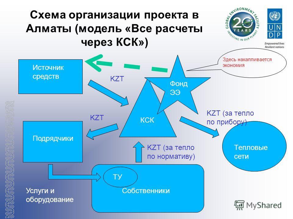 Схема организации проекта в Алматы (модель «Все расчеты через КСК») Источник средств Подрядчики КСК ТУ Собственники Тепловые сети KZT KZT (за тепло по прибору) KZT (за тепло по нормативу) KZT Услуги и оборудование Фонд ЭЭ Здесь накапливается экономия