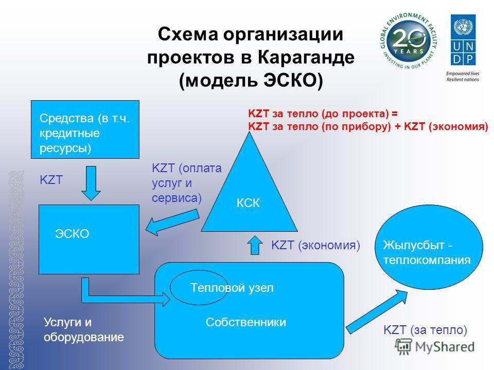 Схема организации проектов в Караганде (модель ЭСКО) Средства (в т.ч. кредитные ресурсы) ЭСКО КСК Тепловой узел Собственники Жылусбыт - теплокомпания KZT KZT (за тепло) KZT (экономия) KZT (оплата услуг и сервиса) Услуги и оборудование KZT за тепло (д