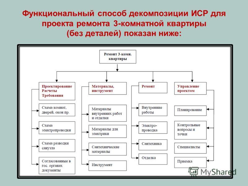 Функциональный способ декомпозиции ИСР для проекта ремонта 3-комнатной квартиры (без деталей) показан ниже:
