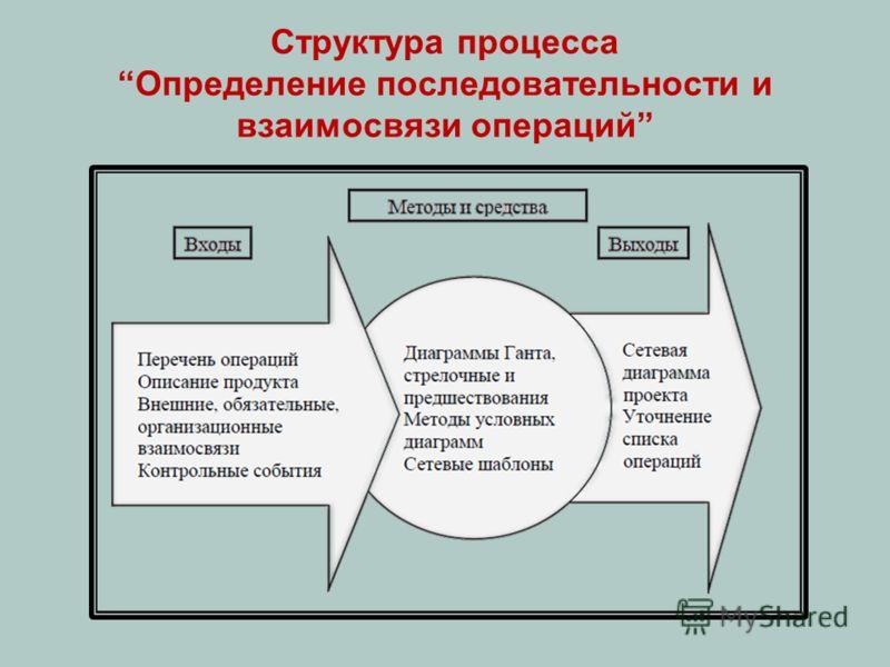 Структура процесса Определение последовательности и взаимосвязи операций
